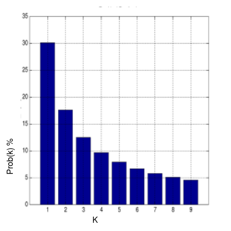 Distribution of Initial Digits by Benford's Law