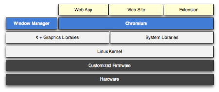 Chrome OS Architecture Overview Diagram