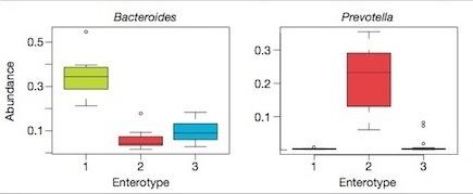 Bacterial Genus vs. Enterotype A